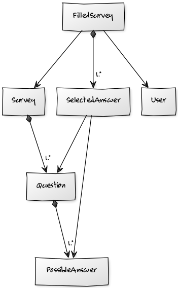 survey-entity-model