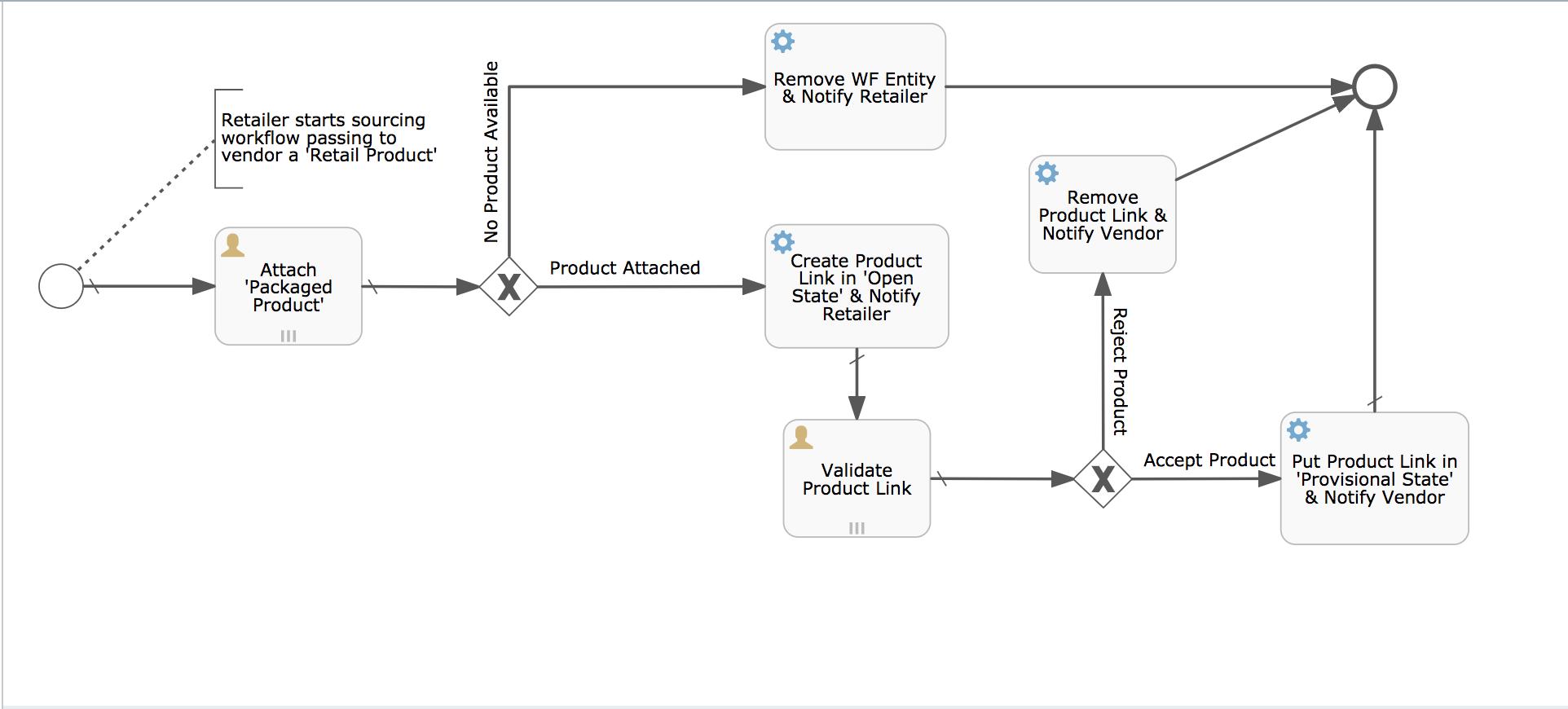 ProductSourcingFlow