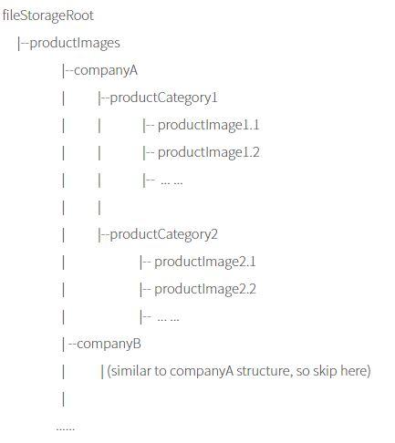 FileUploadExpectedStorageStructure