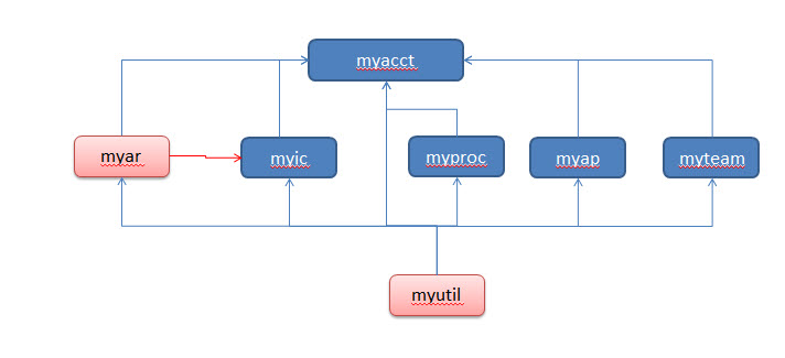 app components